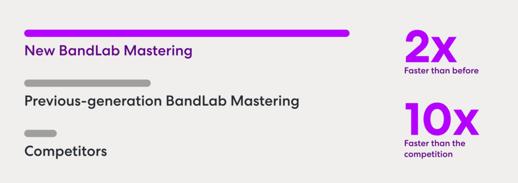 The new BandLab Mastering is 10x faster than the competition